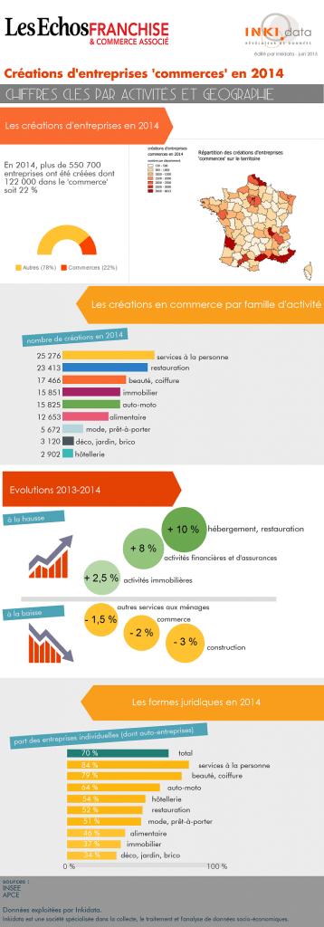 infographies Les Echos de la Franchise