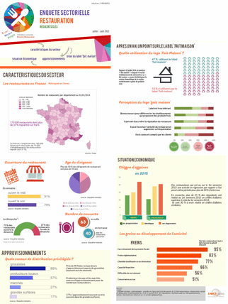 infographies - enquête sectorielle restauration