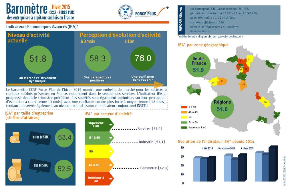 Baromètre Automne Force Plus – CCSF (Chambre de Commerce Suédoise en France)
