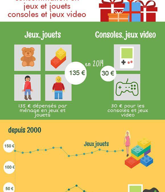 Infographie du marché des jeux et jouets