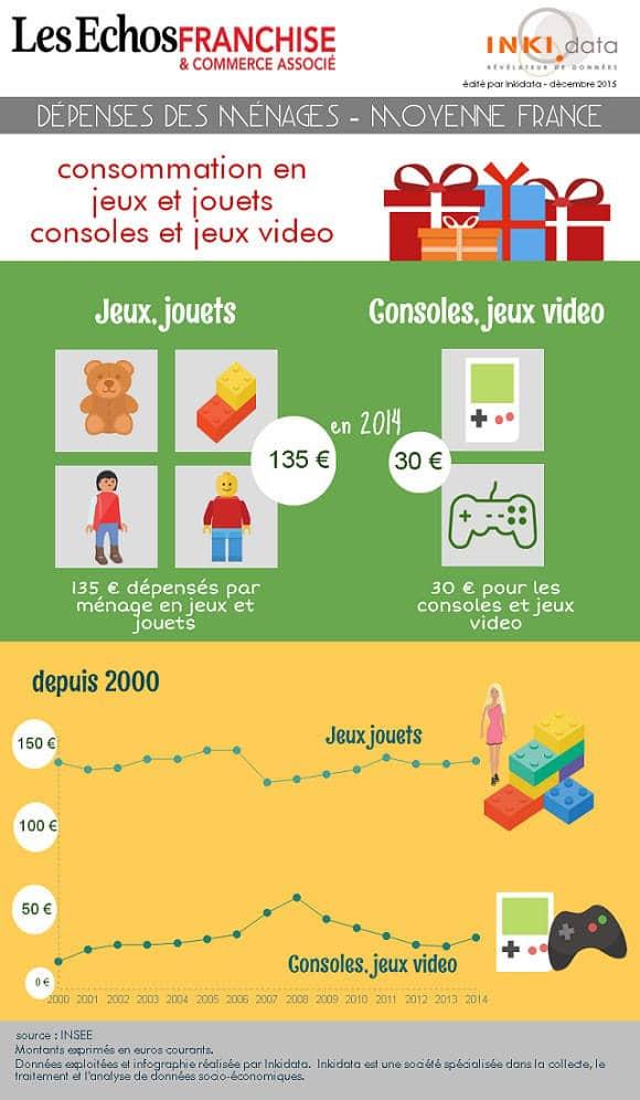 Infographie - Marché des jeux et jouets