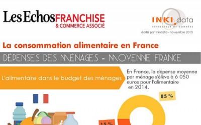 Le marché de consommation alimentaire des ménages en France