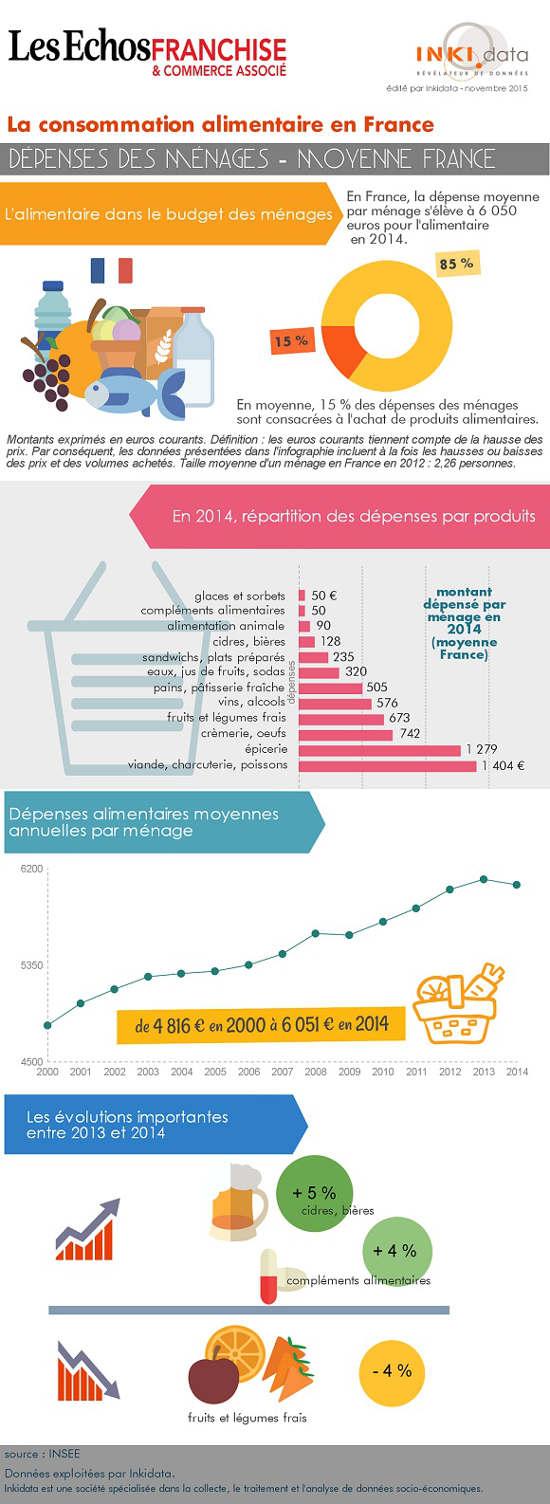 marché de consommation