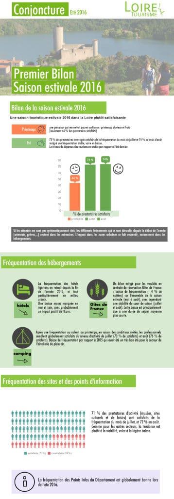 infographies Loire Tourisme