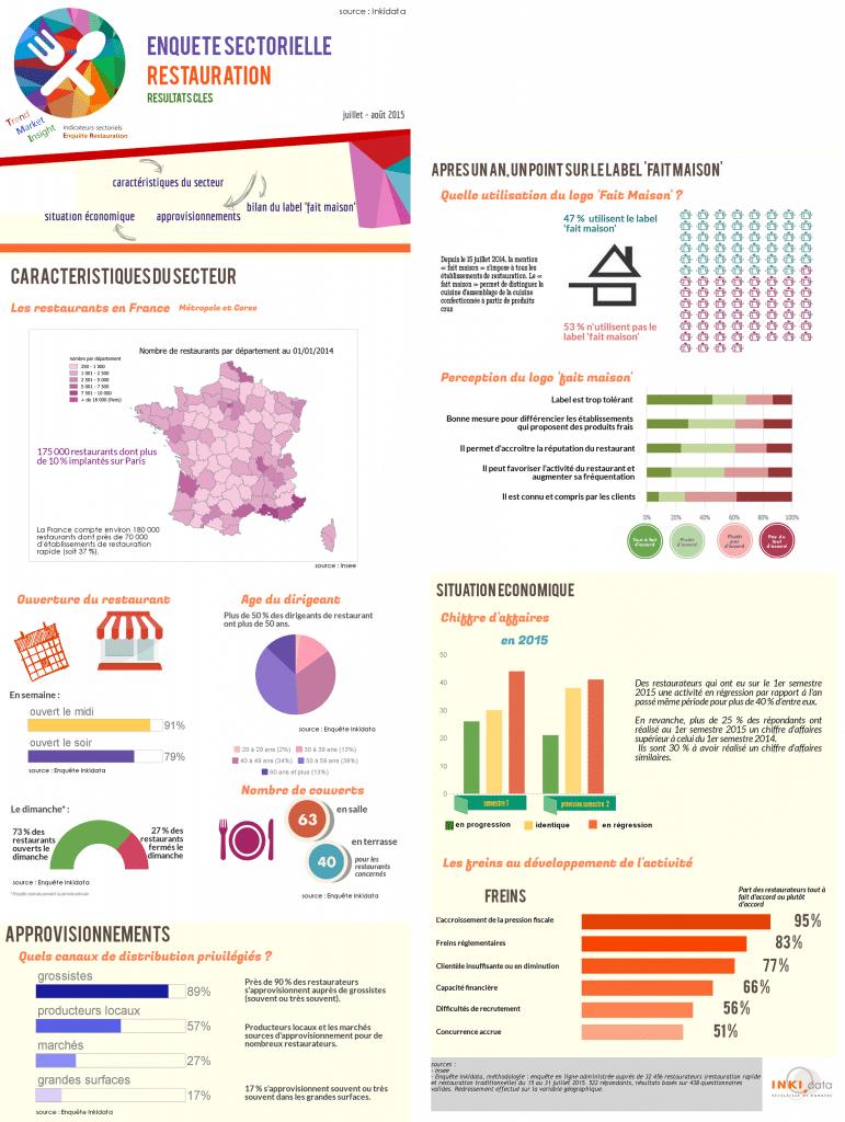 infographies - enquête sectorielle restauration
