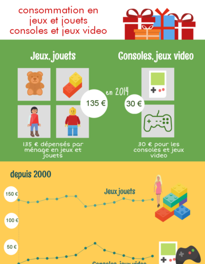 La consommation de jeux et jouets