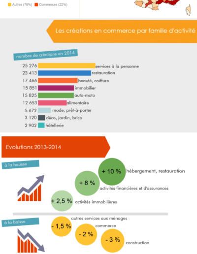 La création d'entreprise commerce en 2014 études sectorielles