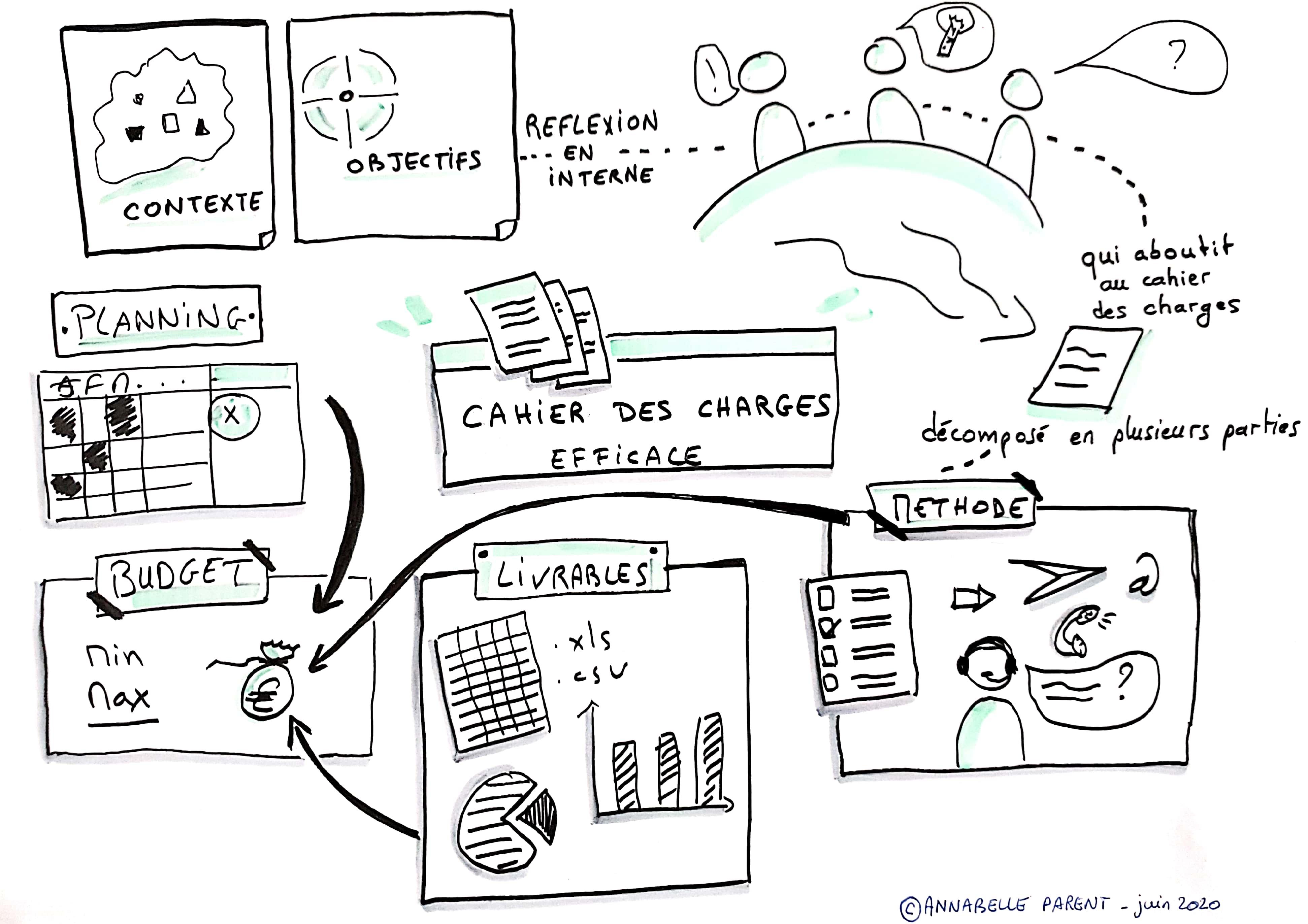 Comment faire un bon brief client pour une étude marketing ou socio-économique ?