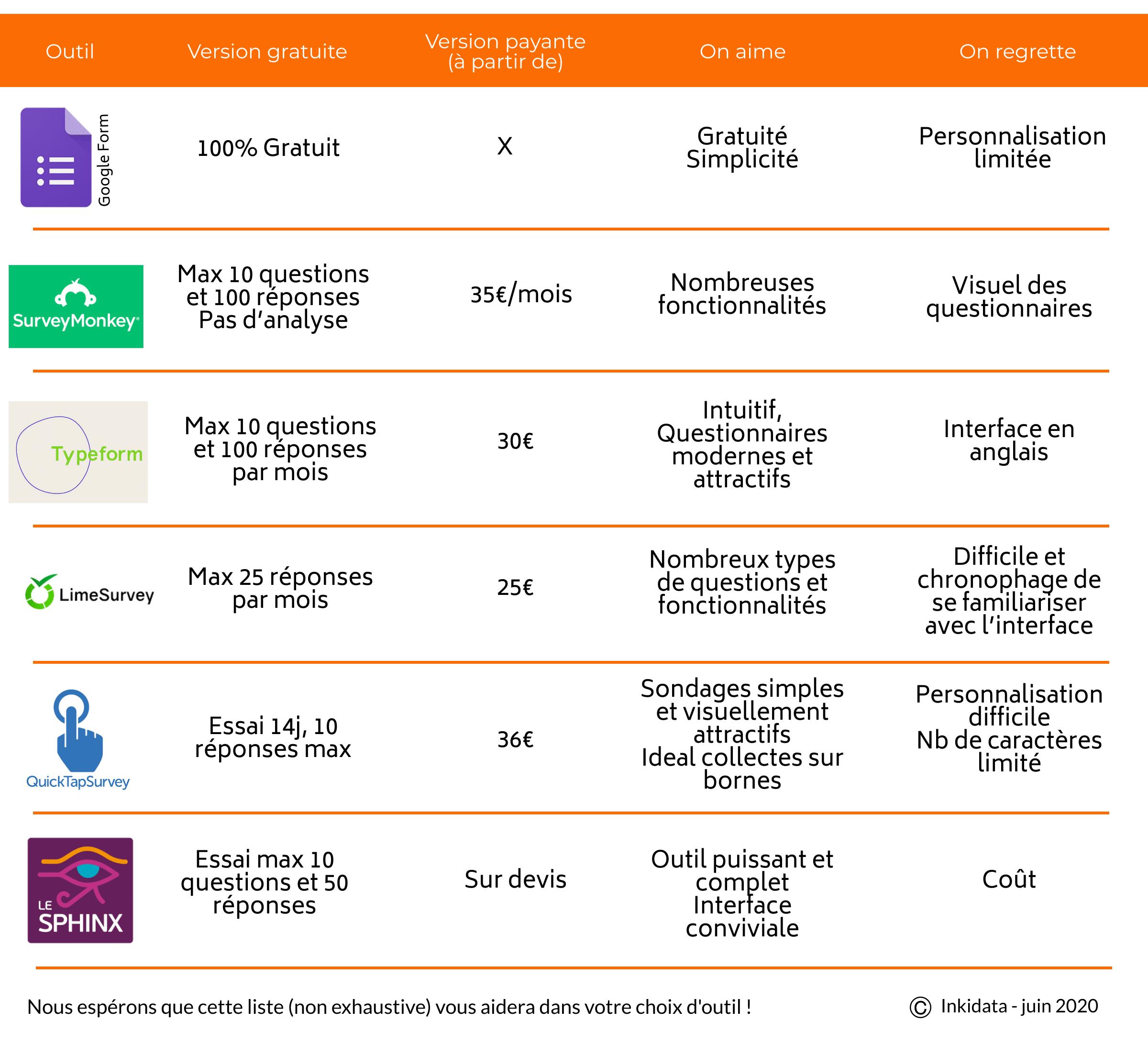 tableau comparatif : quel logiciel de questionnaire en ligne choisir ?