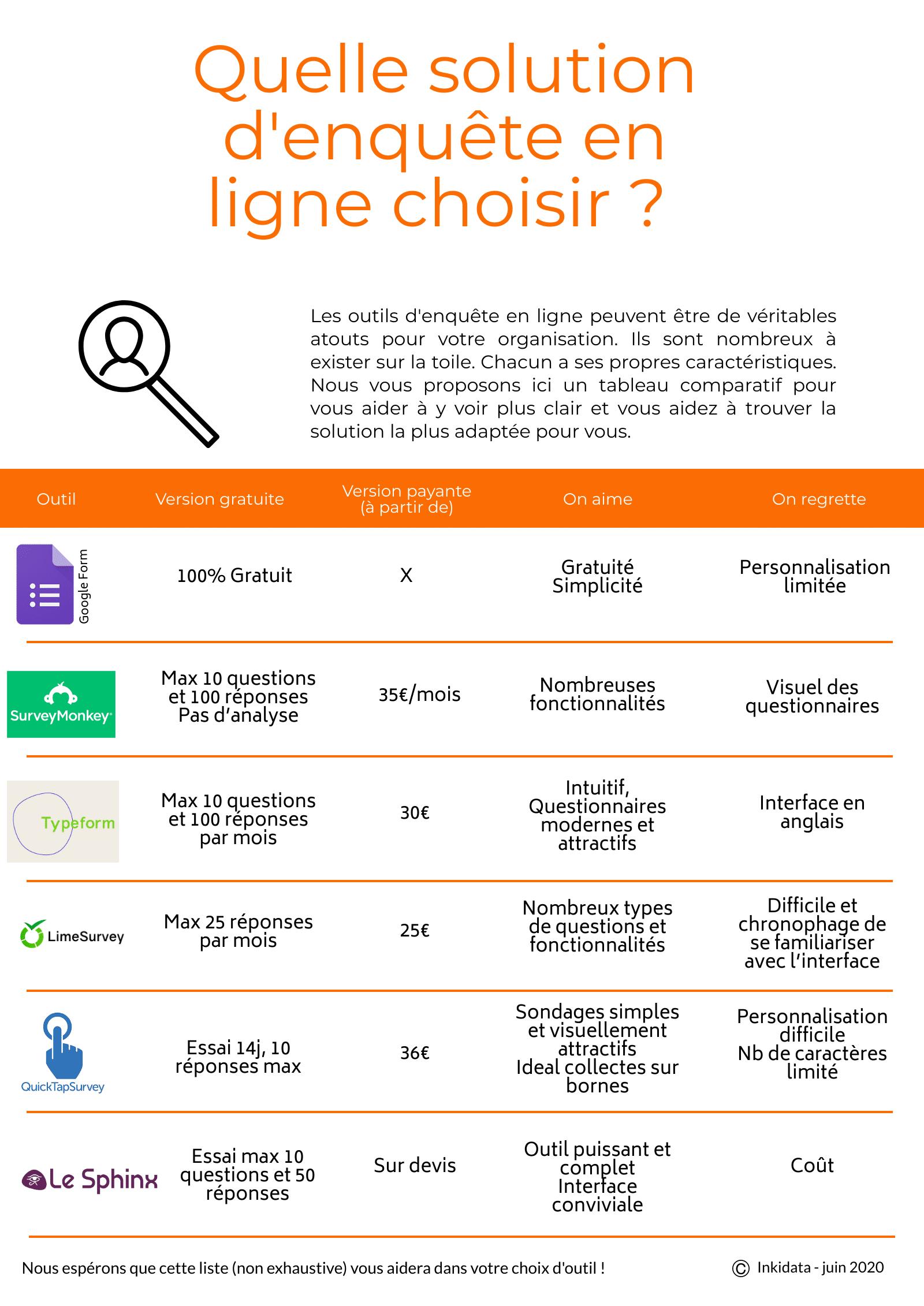 comparatif solutions d'enquêtes en ligne