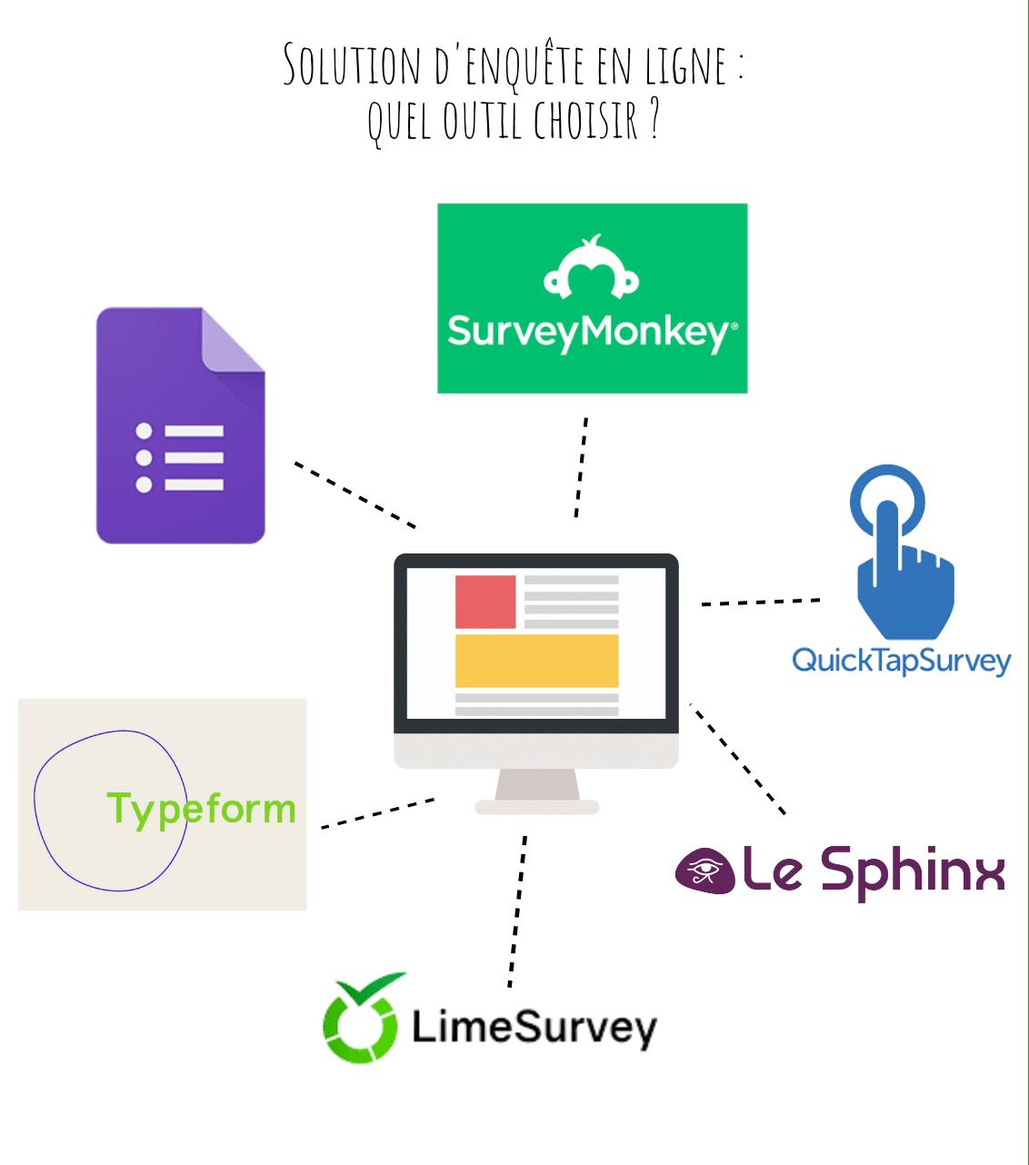 solutions d'enquêtes en ligne